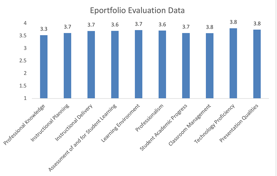 Chart for Eportfolio Evalulation Data