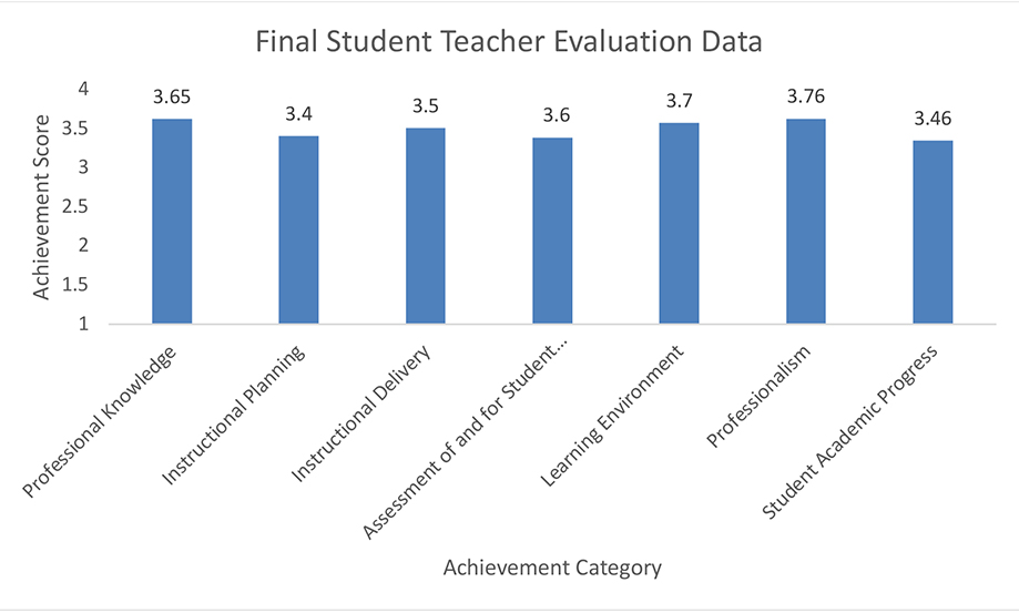 Chart of Final Student Teacher Evaluation Data