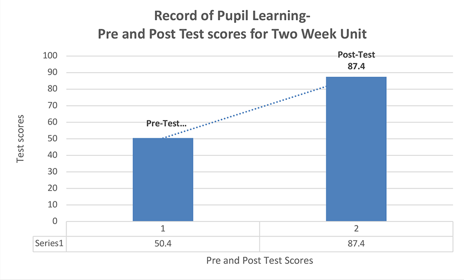 Graph of Pre and Post Test Scores